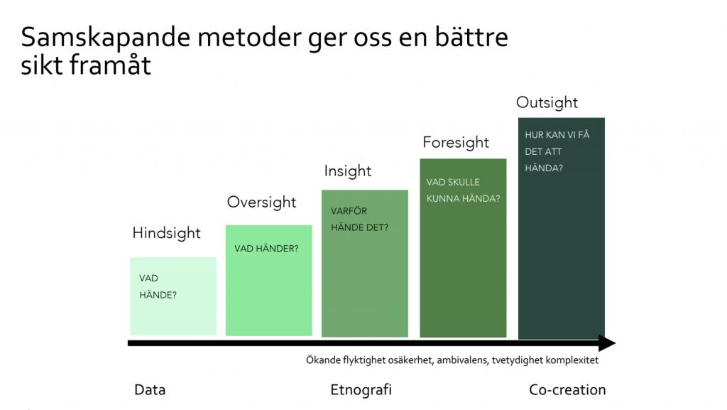 Samskapande metoder ger bättre sikt framåt. Modell som visar fem steg: Hindsight - Vad hände? Oversight - Vad händer? Insight - Varför hände det? Foresight - Vad skulle kunna hända? Outsight - Hur kan vi få det att hända?