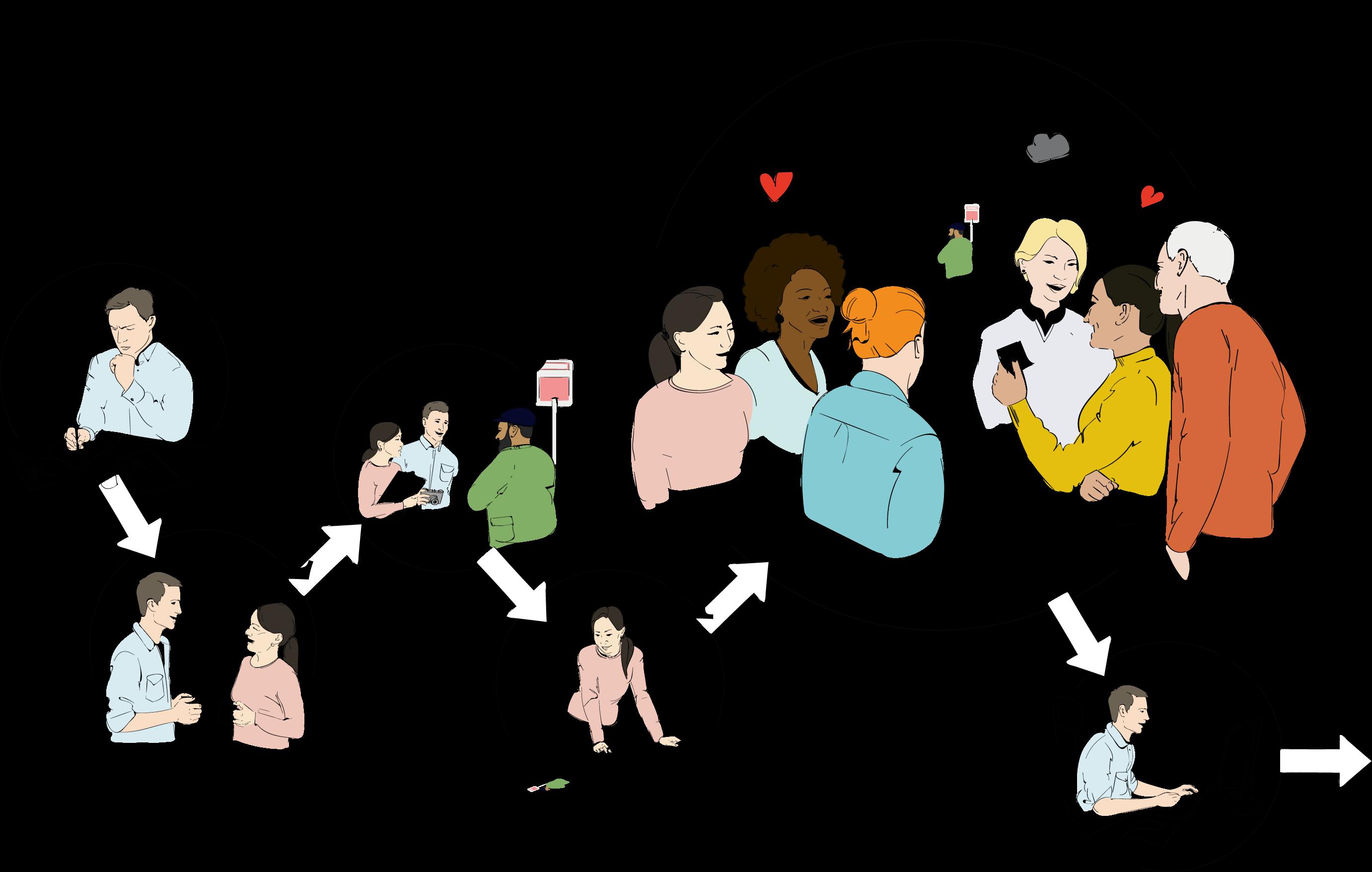 Illustration av metoden kreativ marknadsdialog i sex steg