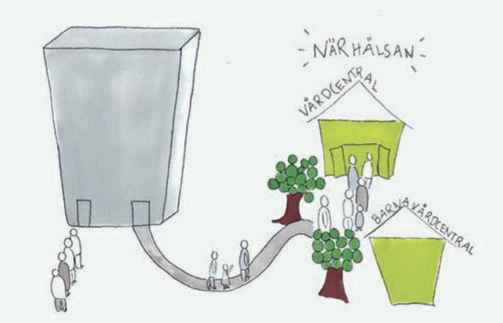 Visualisering av projektet Hitta rätt i vården.